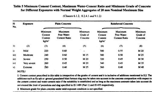 Indian Standard Code - Water Cement Ratio - Nominal Mix