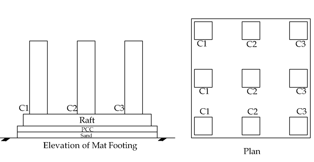 Mat foundation civilology for Different types of foundations