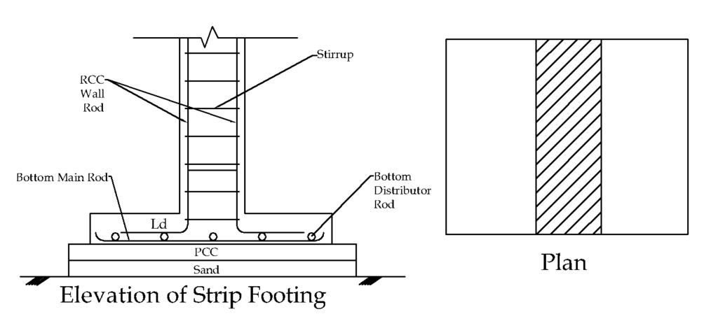 Strip Footing Plan
