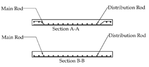 Main bars and distribution bars - Section Drawing