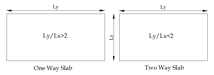 one way slab and two way slab difference