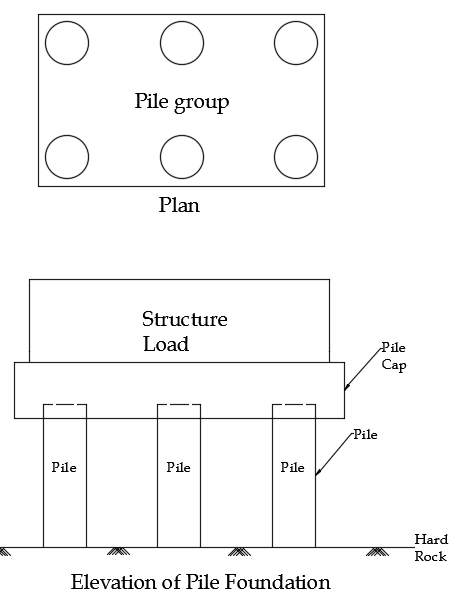 Elevation of Pile Foundation