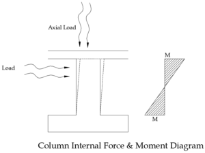 Load acting on column