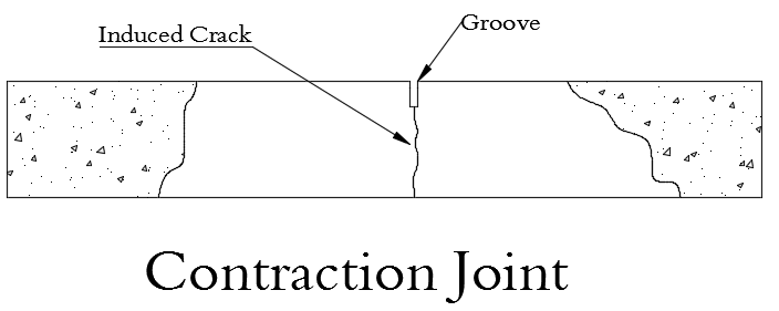 Contraction Joint