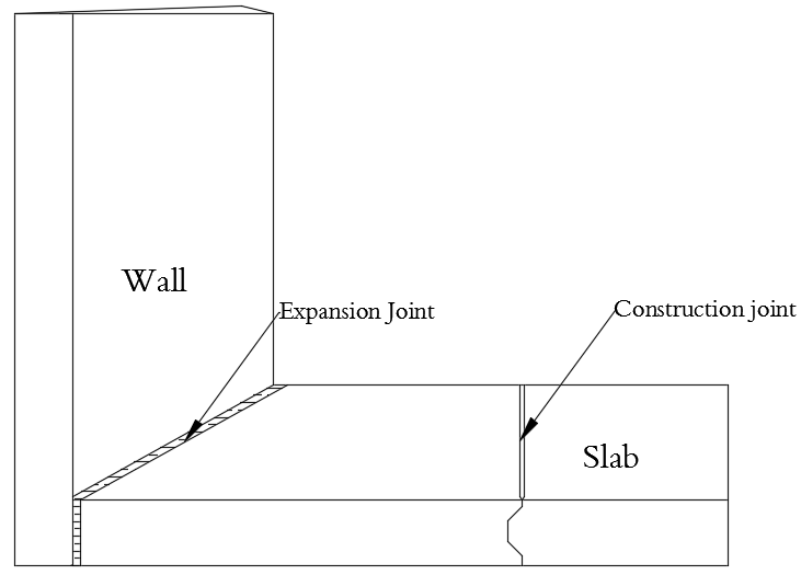 Expansion Joints Between Buildings : Difference between contraction construction and expansion